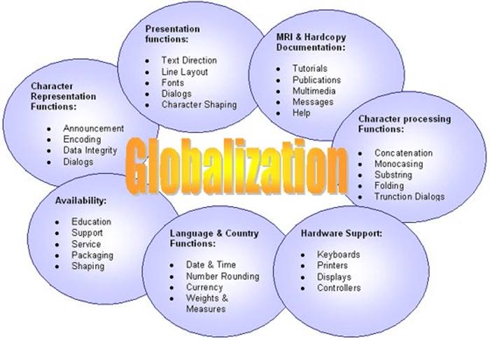 Please Help Globalization Essay due for TOMMOROW!!?